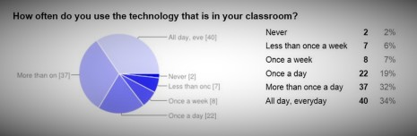 Ed Tech Survey hours